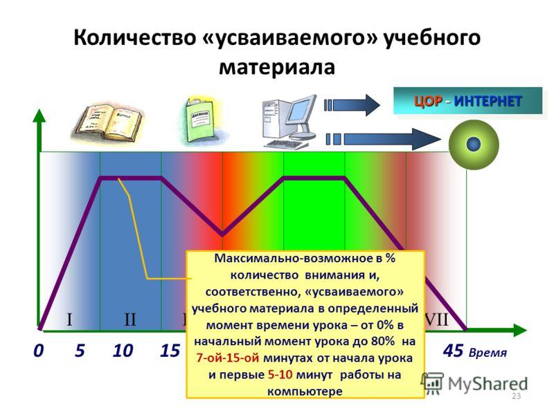 Количество «усваиваемого» учебного материала 0 5 10 15 20 25 30 35 40 45 Время Двенадцатый слайд IIIIIIVVVIVIII ЦОР - ИНТЕРНЕТ 23 Максимально-возможное в % количество внимания и, соответственно, «усваиваемого» учебного материала в определенный момент