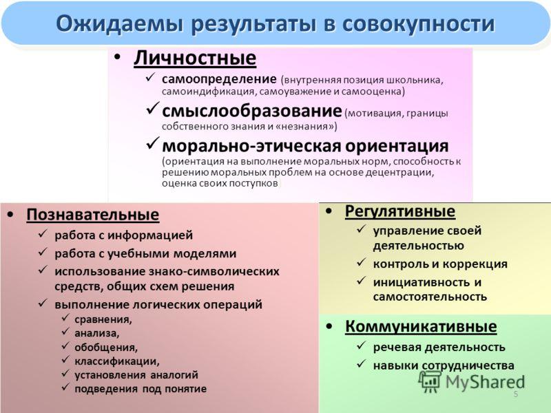 Ожидаемы результаты в совокупности Личностные самоопределение (внутренняя позиция школьника, самоиндификация, самоуважение и самооценка) смыслообразование (мотивация, границы собственного знания и «незнания») морально-этическая ориентация (ориентация