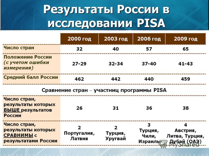 40 Результаты России в исследовании PISA