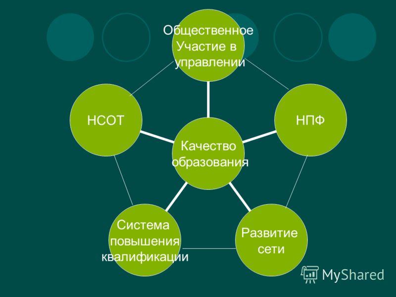 Качество образования Общественное Участие в управлении НПФ Развитие сети Система повышения квалификации НСОТ
