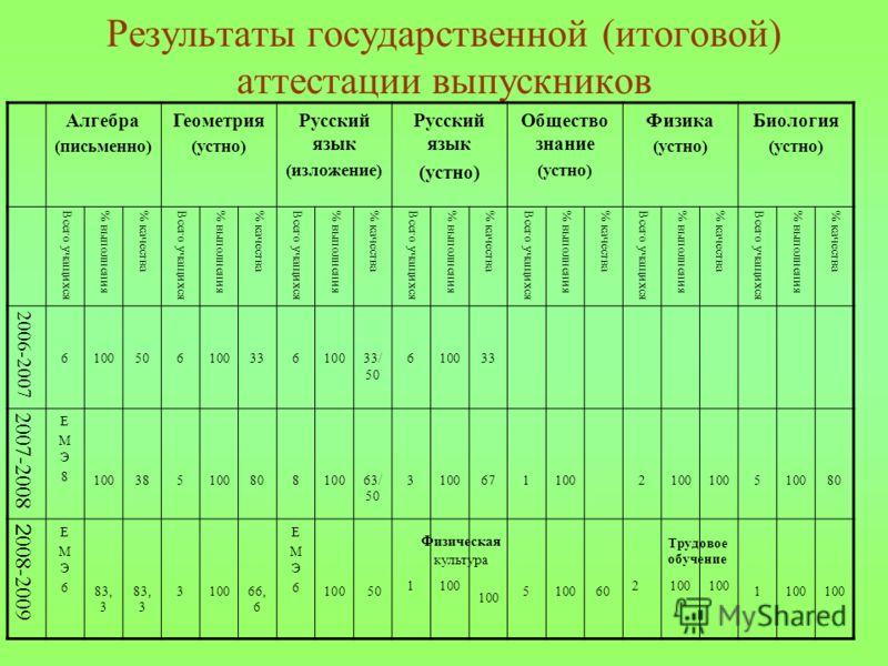 Результаты государственной (итоговой) аттестации выпускников Алгебра (письменно) Геометрия (устно) Русский язык (изложение) Русский язык (устно) Общество знание (устно) Физика (устно) Биология (устно) Всего учащихся% выполнения% качестваВсего учащихс