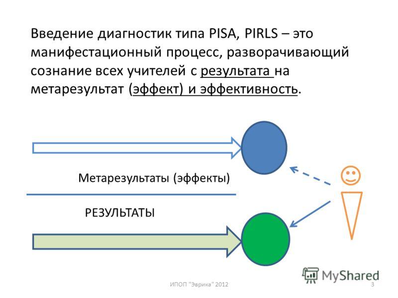 Введение диагностик типа PISA, PIRLS – это манифестационный процесс, разворачивающий сознание всех учителей с результата на метарезультат (эффект) и эффективность. ИПОП Эврика 20123 Метарезультаты (эффекты) РЕЗУЛЬТАТЫ