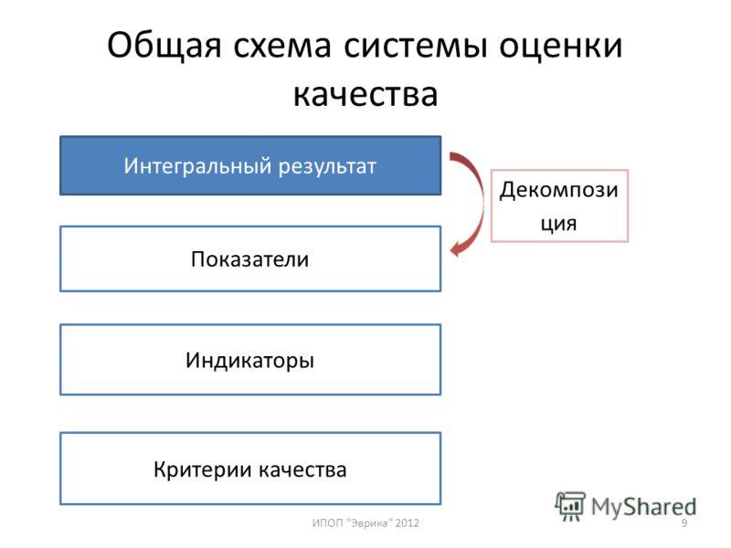 Общая схема системы оценки качества ИПОП Эврика 20129 Интегральный результат Показатели Индикаторы Критерии качества Декомпози ция