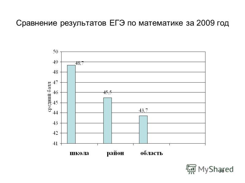 30 Сравнение результатов ЕГЭ по математике за 2009 год