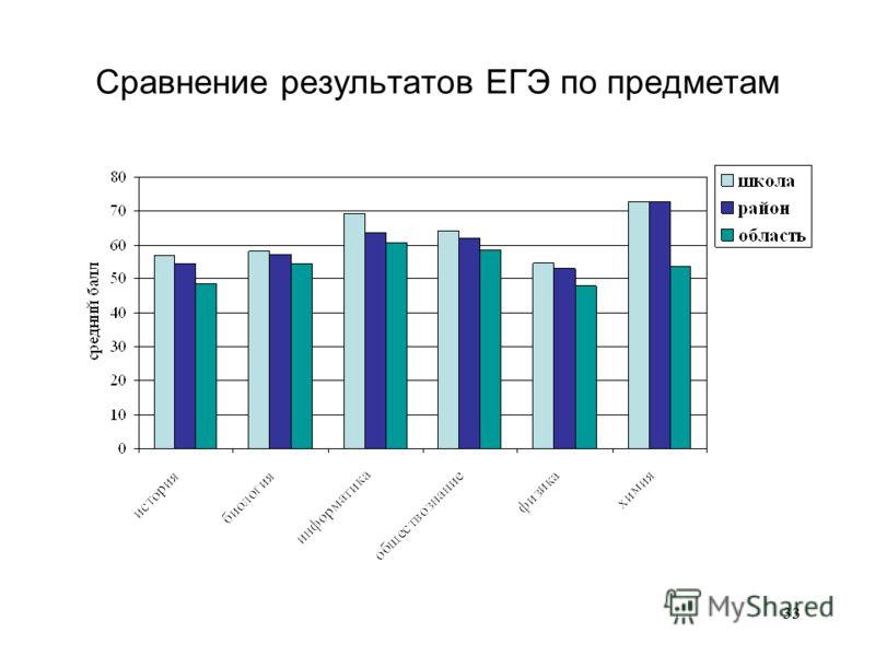 33 Сравнение результатов ЕГЭ по предметам