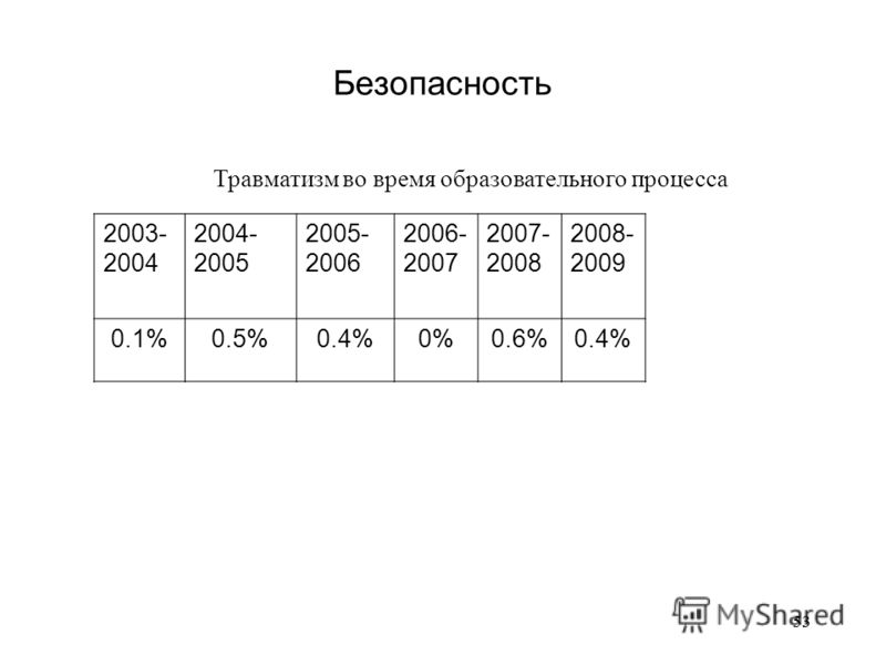53 Безопасность Травматизм во время образовательного процесса 2003- 2004 2004- 2005 2005- 2006 2006- 2007 2007- 2008 2008- 2009 0.1%0.5%0.4%0%0.6%0.4%