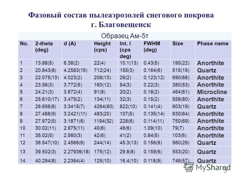 Фазовый состав пылеаэрозолей снегового покрова г. Благовещенск Образец Ам-5т No.2-theta (deg) d (A)Height (cps) Int. I (cps deg) FWHM (deg) SizePhase name 113.88(5)6.38(2)22(4)10.1(13)0.43(5)195(22) Anorthite 220.843(8)4.2583(15)712(24)155(3)0.164(6)