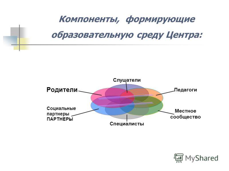 Компоненты, формирующие образовательную среду Центра: