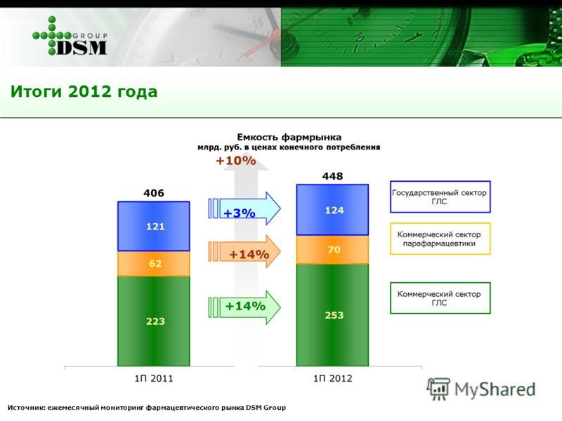 Итоги 2012 года Источник: ежемесячный мониторинг фармацевтического рынка DSM Group