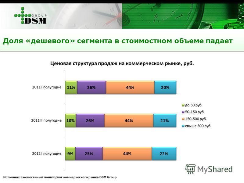 Доля «дешевого» сегмента в стоимостном объеме падает Источник: ежемесячный мониторинг коммерческого рынка DSM Group