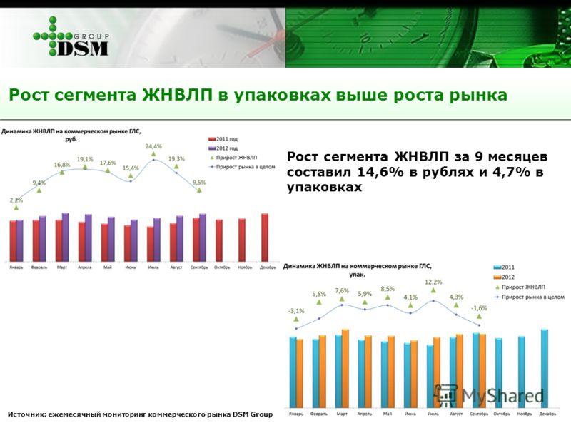 Рост сегмента ЖНВЛП в упаковках выше роста рынка Источник: ежемесячный мониторинг коммерческого рынка DSM Group Рост сегмента ЖНВЛП за 9 месяцев составил 14,6% в рублях и 4,7% в упаковках