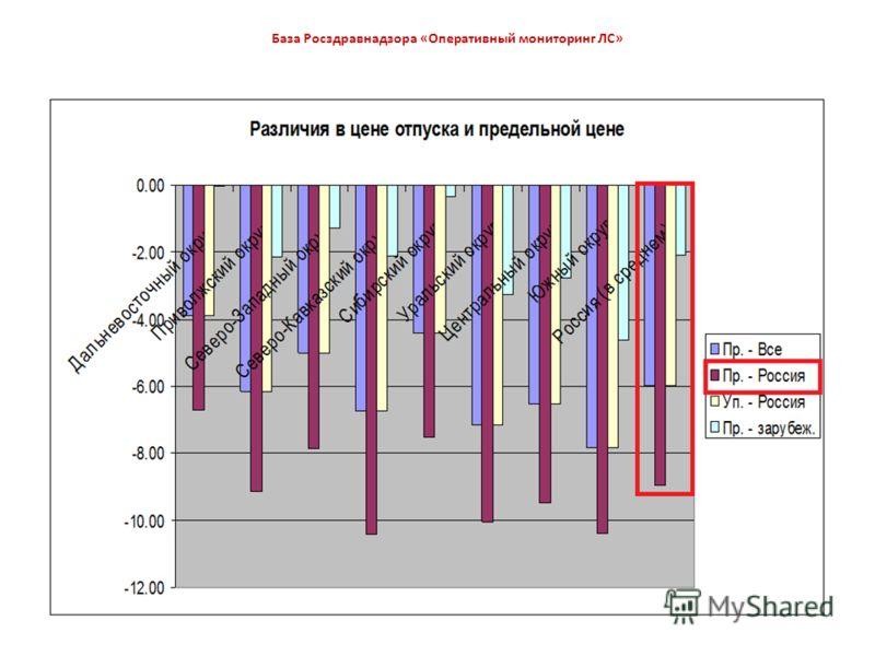 База Росздравнадзора «Оперативный мониторинг ЛС»