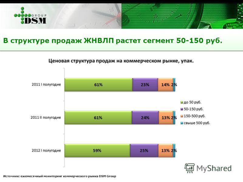В структуре продаж ЖНВЛП растет сегмент 50-150 руб. Источник: ежемесячный мониторинг коммерческого рынка DSM Group