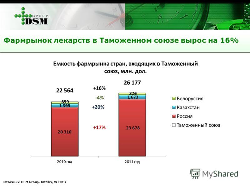 Источник: DSM Group, Intellix, Vi-Ortis Фармрынок лекарств в Таможенном союзе вырос на 16%