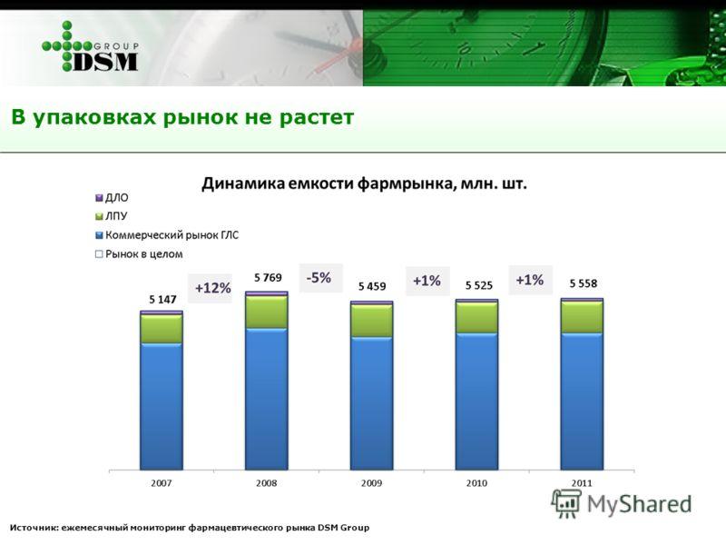 В упаковках рынок не растет Источник: ежемесячный мониторинг фармацевтического рынка DSM Group