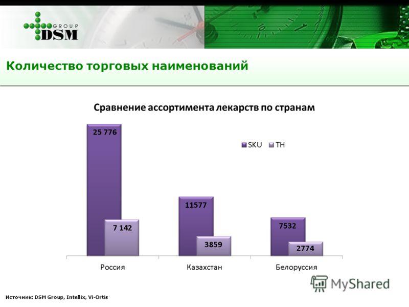 Источник: DSM Group, Intellix, Vi-Ortis Количество торговых наименований