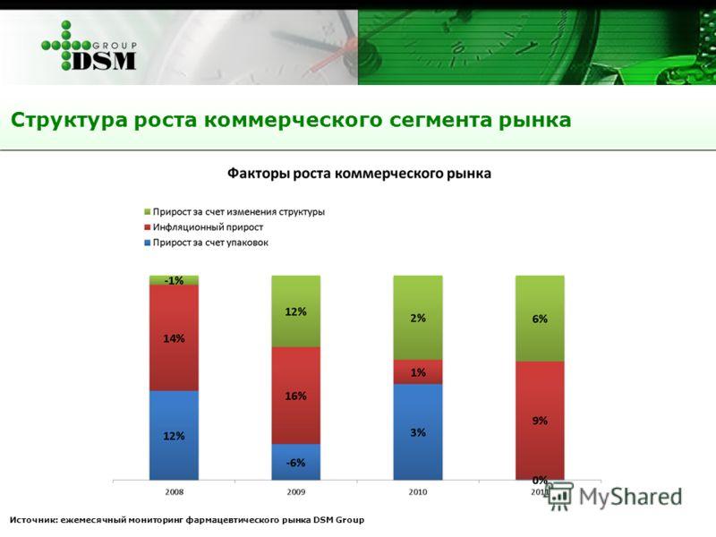 Структура роста коммерческого сегмента рынка Источник: ежемесячный мониторинг фармацевтического рынка DSM Group