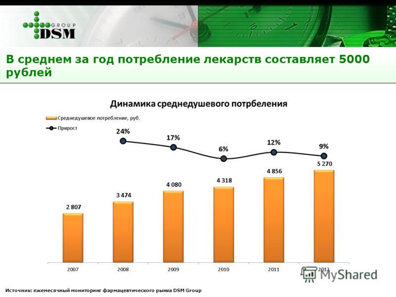 В среднем за год потребление лекарств составляет 5000 рублей Источник: ежемесячный мониторинг фармацевтического рынка DSM Group