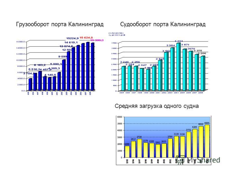 Средняя загрузка одного судна Грузооборот порта КалининградСудооборот порта Калининград
