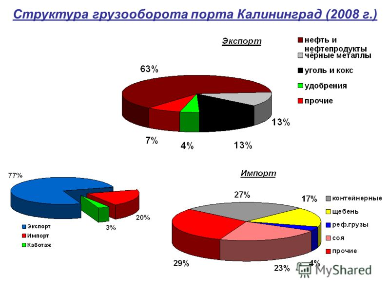 Структура грузооборота порта Калининград (2008 г.)