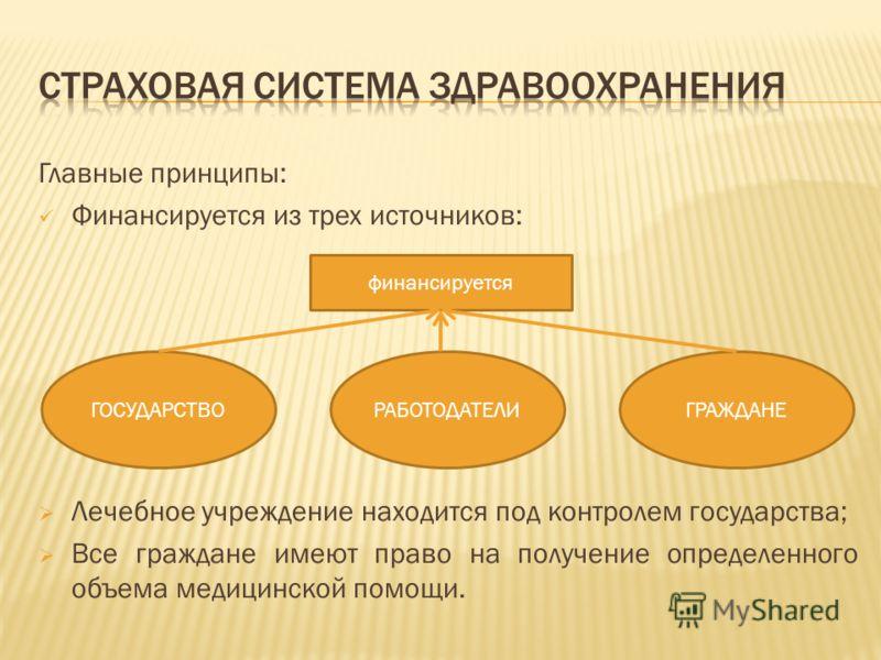 Главные принципы: Финансируется из трех источников: Лечебное учреждение находится под контролем государства; Все граждане имеют право на получение определенного объема медицинской помощи. финансируется ГОСУДАРСТВОРАБОТОДАТЕЛИГРАЖДАНЕ