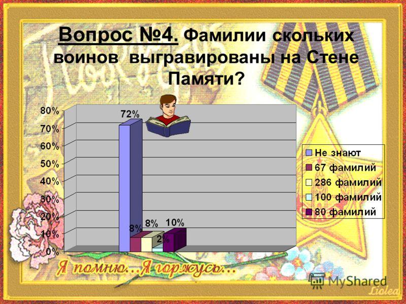 Вопрос 4. Фамилии скольких воинов выгравированы на Стене Памяти?