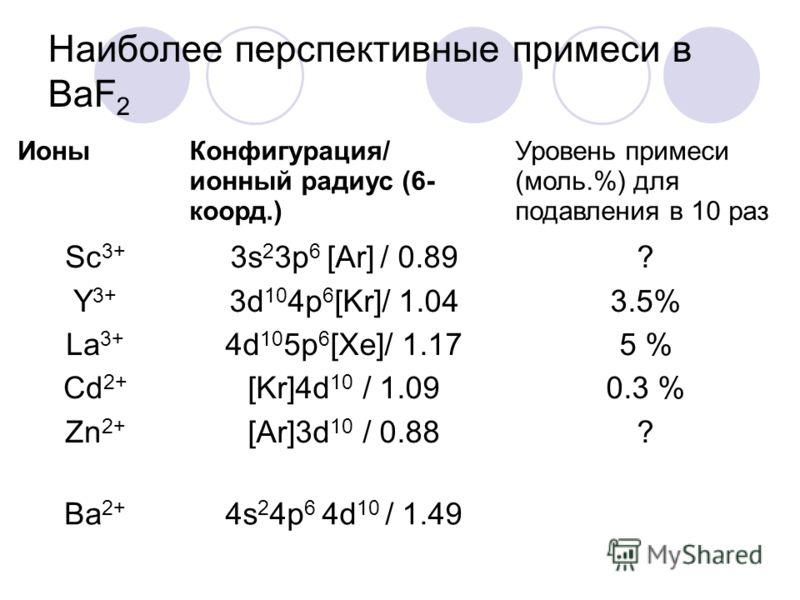 Наиболее перспективные примеси в BaF 2 ИоныКонфигурация/ ионный радиус (6- коорд.) Уровень примеси (моль.%) для подавления в 10 раз Sc 3+ Y 3+ La 3+ Cd 2+ Zn 2+ 3s 2 3p 6 [Ar] / 0.89 3d 10 4p 6 [Kr]/ 1.04 4d 10 5p 6 [Xe]/ 1.17 [Kr]4d 10 / 1.09 [Ar]3d