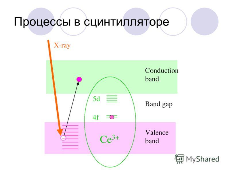 Процессы в сцинтилляторе