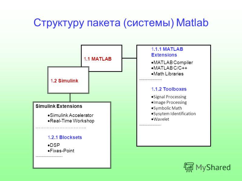 Структуру пакета (системы) Matlab 1.1 MATLAB 1.1.1 MATLAB Extensions MATLAB Compiler MATLAB C/C++ Math Libraries ……………………… 1.1.2 Toolboxes Signal Processing Image Processing Symbolic Math Sysytem Identification Wavelet …………………….. 1.2 Simulink Simulin