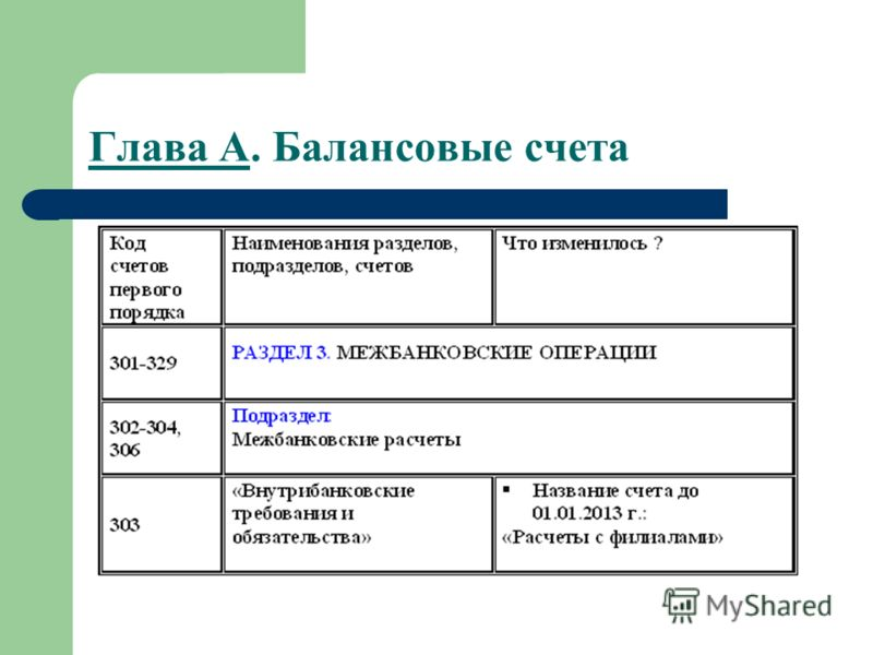Глава А. Балансовые счета