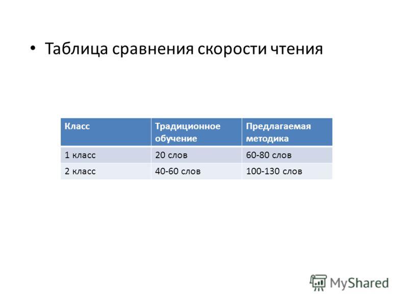 Таблица сравнения скорости чтения КлассТрадиционное обучение Предлагаемая методика 1 класс20 слов60-80 слов 2 класс40-60 слов100-130 слов
