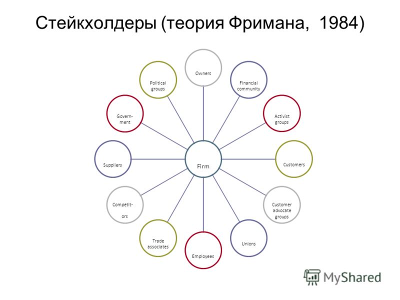 Стейкхолдеры (теория Фримана, 1984) Firm Owners Financial community Activist groupsCustomers Customer advocate groups UnionsEmployeesTrade associates Competit- ors SuppliersGovern-mentPolitical groups
