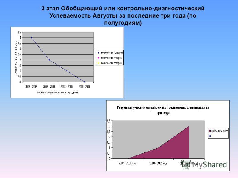3 этап Обобщающий или контрольно-диагностический Успеваемость Августы за последние три года (по полугодиям)