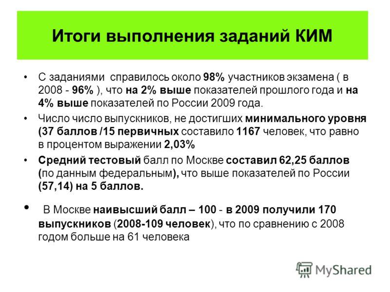 Итоги выполнения заданий КИМ С заданиями справилось около 98% участников экзамена ( в 2008 - 96% ), что на 2% выше показателей прошлого года и на 4% выше показателей по России 2009 года. Число число выпускников, не достигших минимального уровня (37 б