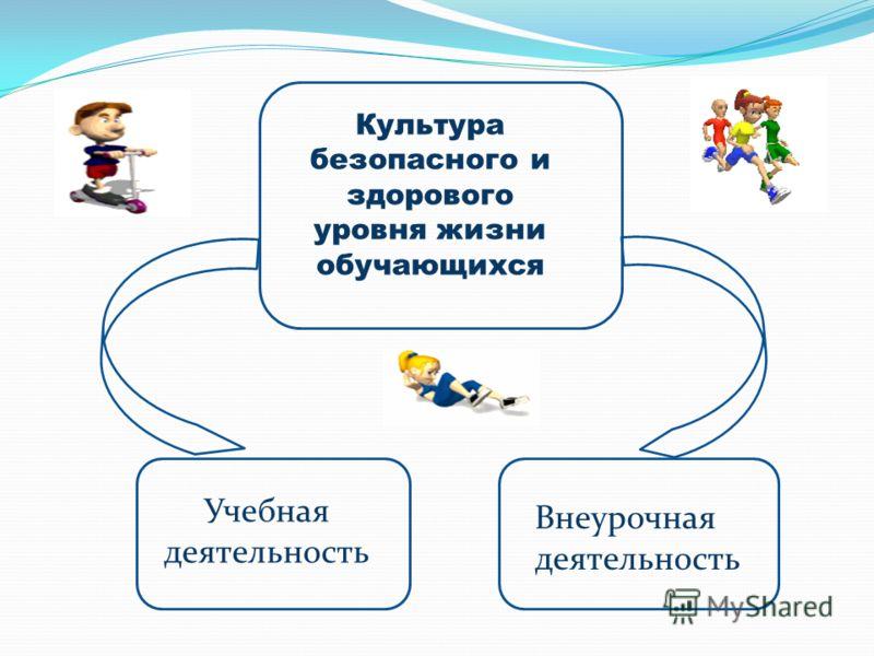 Культура безопасного и здорового уровня жизни обучающихся Учебная деятельность Внеурочная деятельность