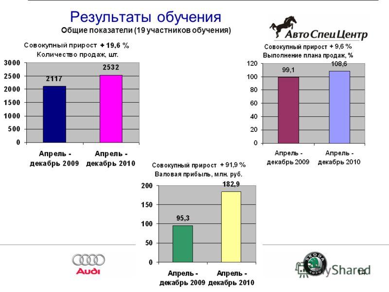 14 Результаты обучения Общие показатели (19 участников обучения)