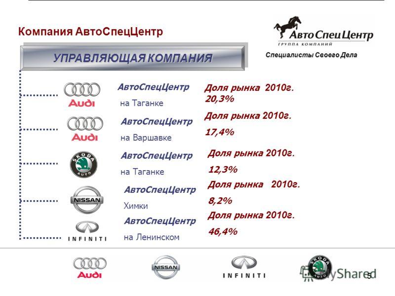 5 АвтоСпецЦентр на Таганке АвтоСпецЦентр на Варшавке АвтоСпецЦентр Химки АвтоСпецЦентр на Таганке АвтоСпецЦентр на Ленинском УПРАВЛЯЮЩАЯ КОМПАНИЯ Доля рынка 2010г. 20,3% Доля рынка 2010г. 17,4% Доля рынка 2010г. 12,3% Доля рынка 2010г. 8,2% Доля рынк