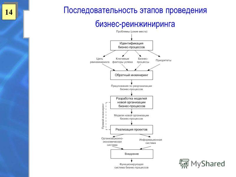 1414 1414 Последовательность этапов проведения бизнес-реинжиниринга