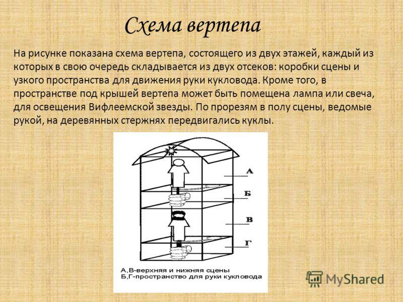 Схема вертепа На рисунке