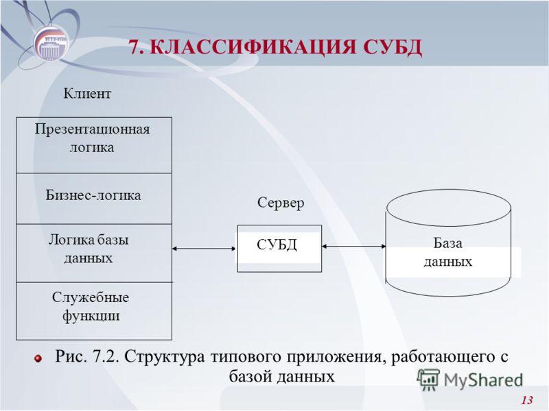 13 Рис. 7.2. Структура типового приложения, работающего с базой данных 7. КЛАССИФИКАЦИЯ СУБД Клиент Презентационная логика Бизнес-логика Служебные функции Сервер База данных Логика базы данных СУБД