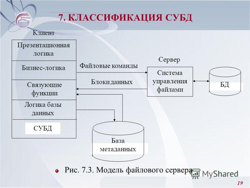 19 Рис. 7.3. Модель файлового сервера 7. КЛАССИФИКАЦИЯ СУБД Презентационная логика Бизнес-логика Логика базы данных СУБД Связующие функции Сервер БД Система управления файлами Файловые команды Блоки данных База метаданных Клиент