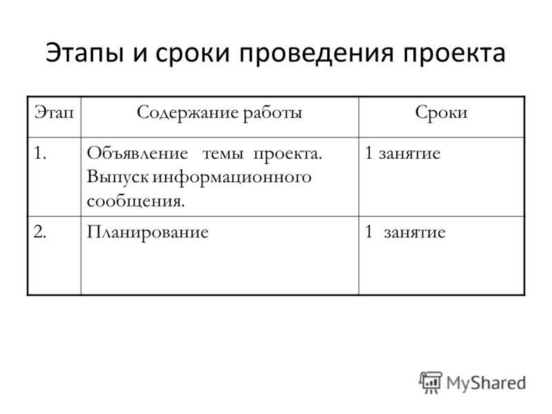 Этапы и сроки проведения проекта ЭтапСодержание работыСроки 1.Объявление темы проекта. Выпуск информационного сообщения. 1 занятие 2.Планирование1 занятие