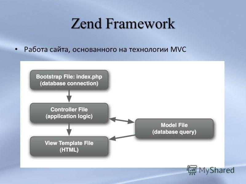 Zend Framework Работа сайта, основанного на технологии MVC