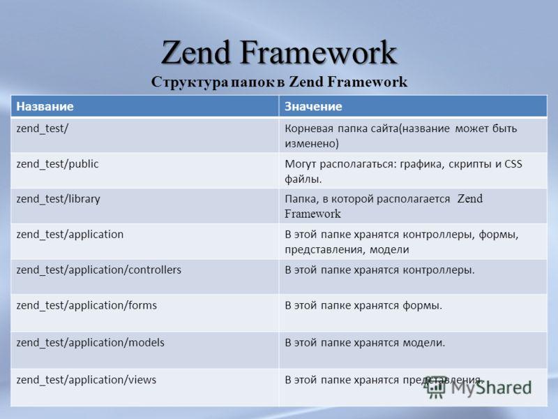 Zend Framework Структура папок в Zend Framework НазваниеЗначение zend_test/Корневая папка сайта(название может быть изменено) zend_test/publicМогут располагаться: графика, скрипты и CSS файлы. zend_test/libraryПапка, в которой располагается Zend Fram