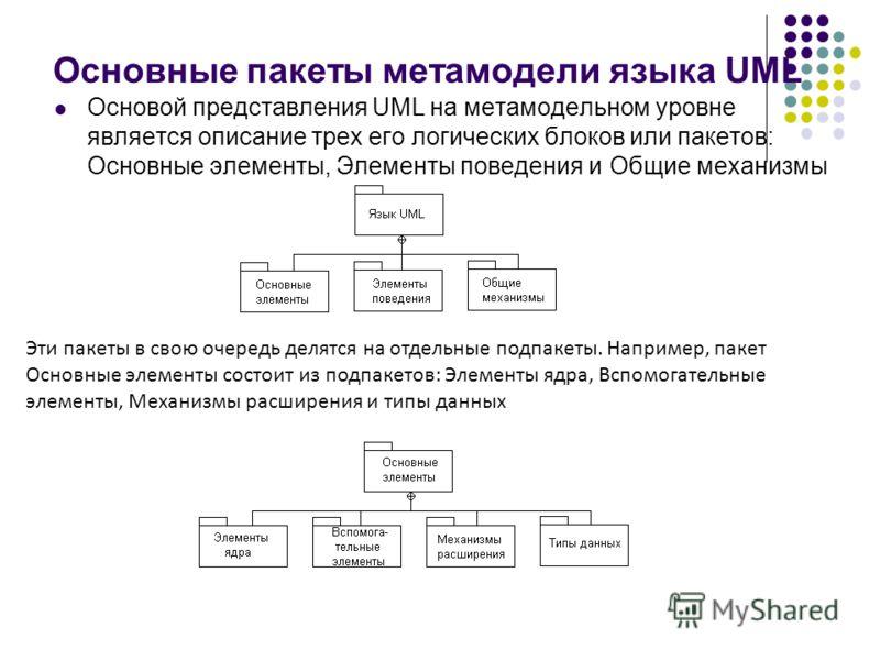 Основные пакеты метамодели языка UML Основой представления UML на метамодельном уровне является описание трех его логических блоков или пакетов: Основные элементы, Элементы поведения и Общие механизмы Эти пакеты в свою очередь делятся на отдельные по