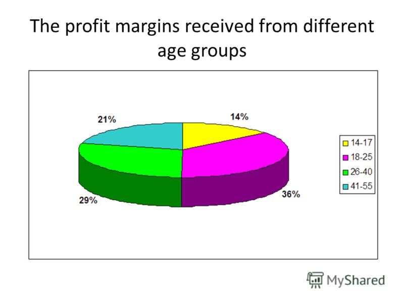 The profit margins received from different age groups