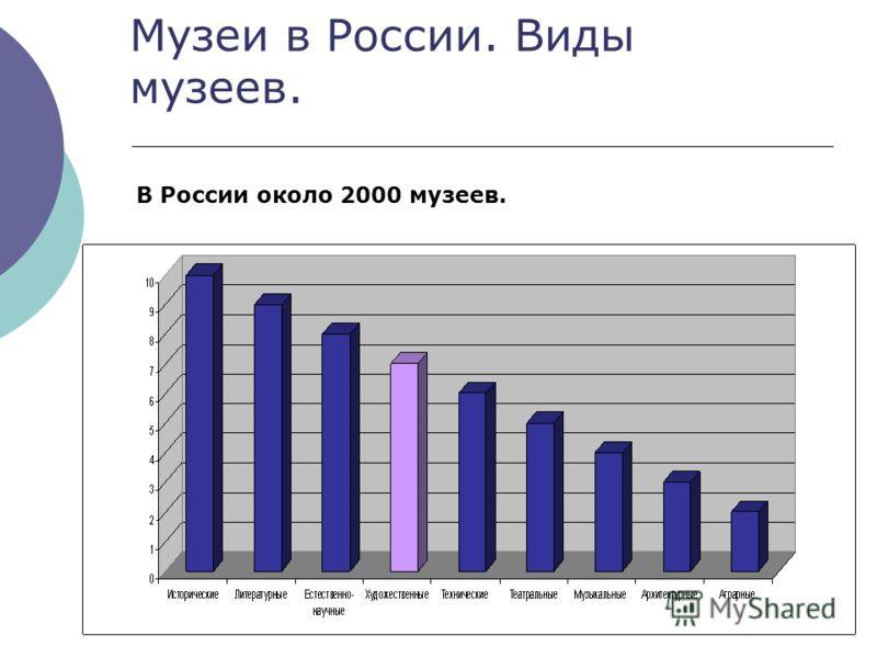 Музеи в России. Виды музеев. В России около 2000 музеев.