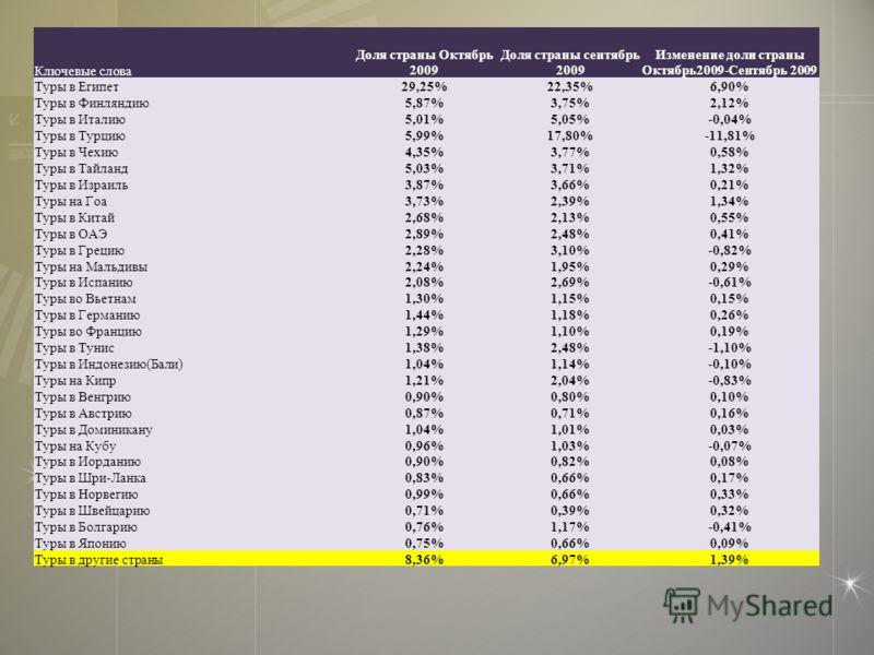 Ключевые слова Доля страны Октябрь 2009 Доля страны сентябрь 2009 Изменение доли страны Октябрь2009-Сентябрь 2009 Туры в Египет29,25%22,35%6,90% Туры в Финляндию5,87%3,75%2,12% Туры в Италию5,01%5,05%-0,04% Туры в Турцию5,99%17,80%-11,81% Туры в Чехи