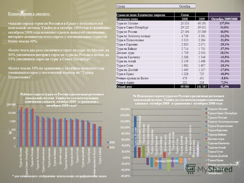 Комментарии к анализу: Анализ спроса туров по России и в Крым у пользователей поисковой системы Yandex.ru в октябре 2009 года в сравнении с октябрем 2008 года позволяет сделать вывод об увеличении интернет-активности этого спроса у потенциальных тури