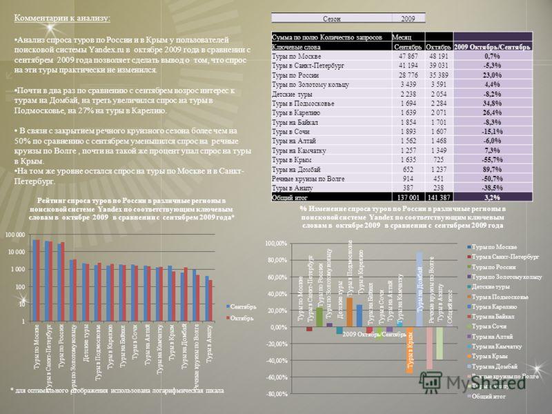 Комментарии к анализу: Анализ спроса туров по России и в Крым у пользователей поисковой системы Yandex.ru в октябре 2009 года в сравнении с сентябрем 2009 года позволяет сделать вывод о том, что спрос на эти туры практически не изменился. Почти в два